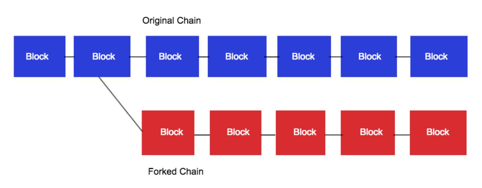 Blockchain fork visualised