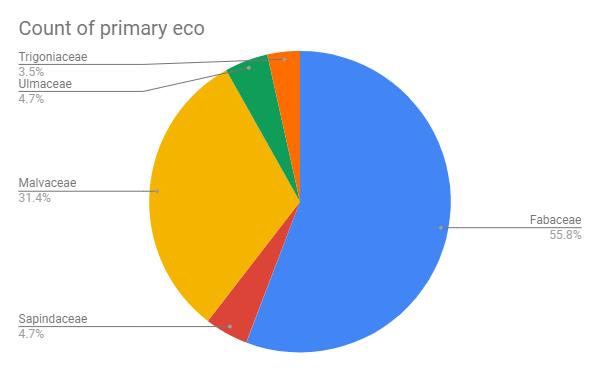 7 03 Visualizing Data Lynnedillman Moblie Csp Portfolio