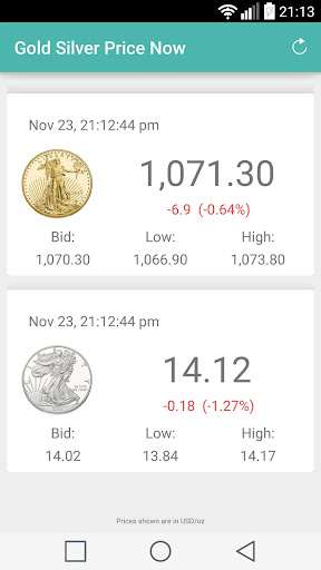 Gold Silver Price Now