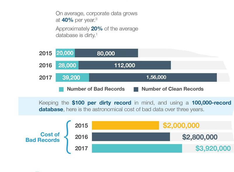 hubspot data