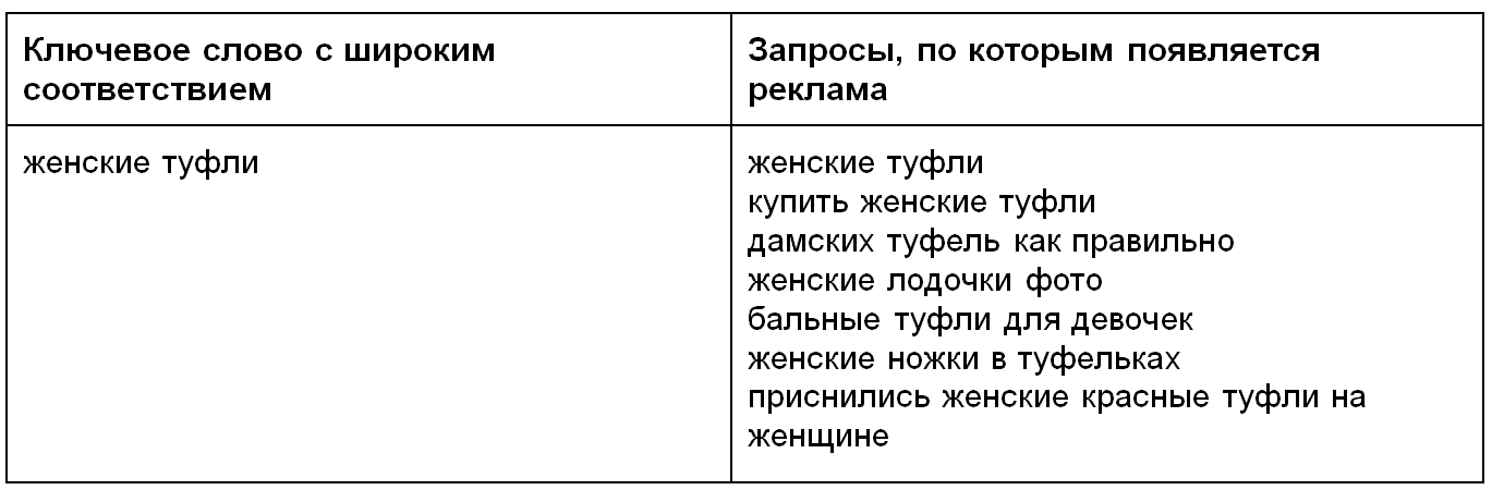 https://elama.ru/info/files/broad_match_adwords_example.png