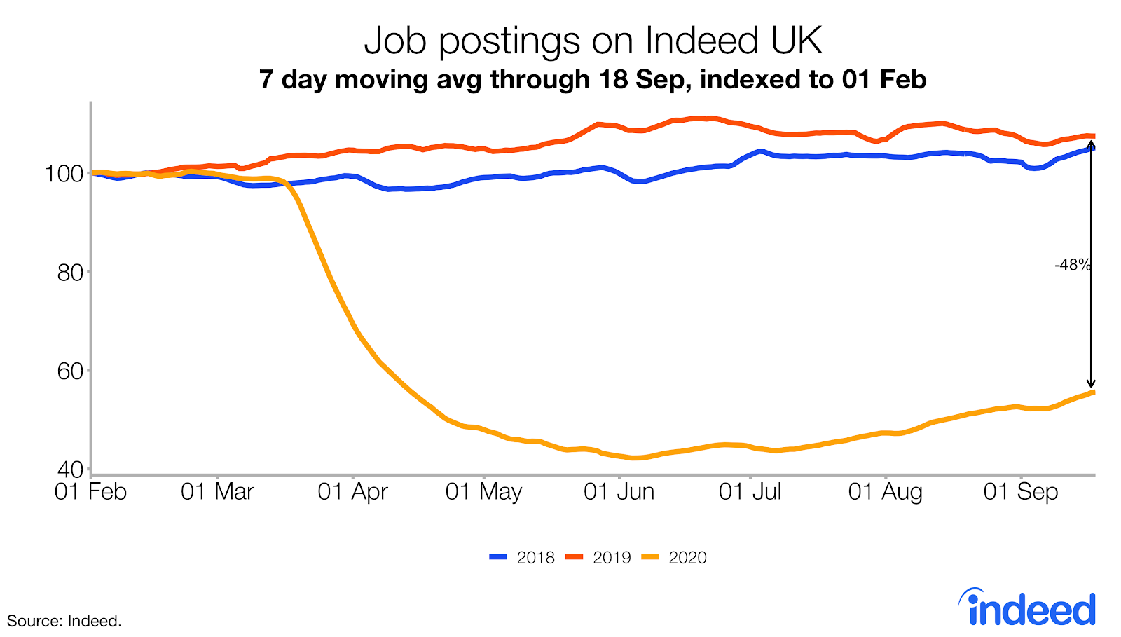 Line graph showing average job postings on Indeed UK since pandemic