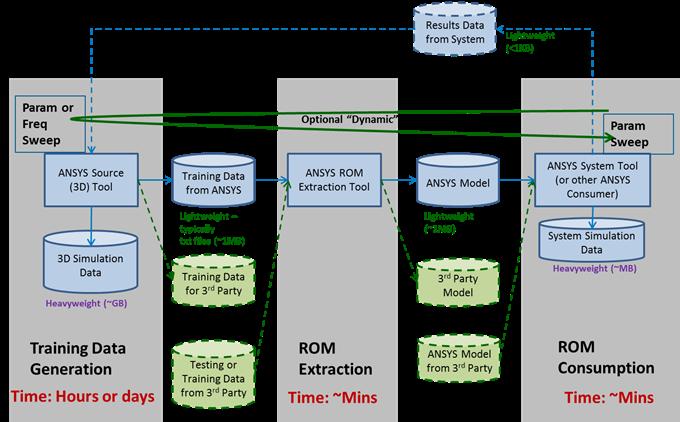 ANSYS Основной акцент в моём докладе был сделан на процессе разработки типовых ROM-моделей в практике инженерных расчётов, а также на преимуществах и недостатках стандартизации форматов ROM-моделей
