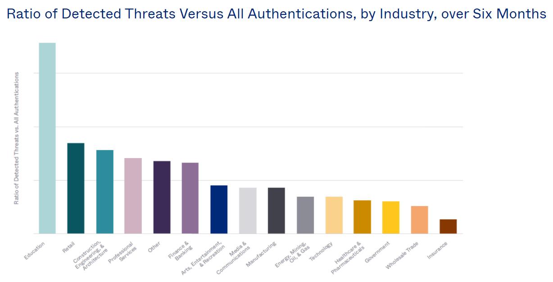 Ratio de menaces détectées par rapport au volume d'authentifications, par industrie, en 2020