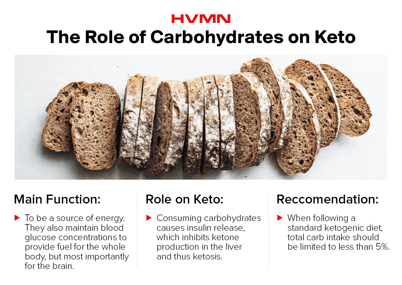 Keto Diet Fundamentals – BEING WELL AWARE