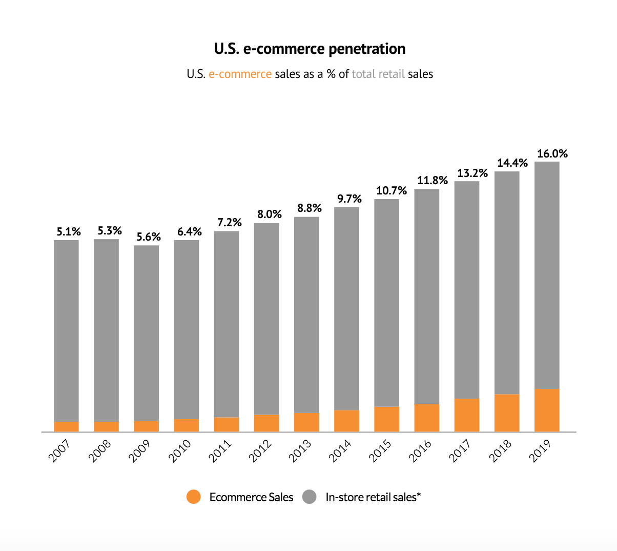 Level of e-commerce penetration, steady increase of online stores.