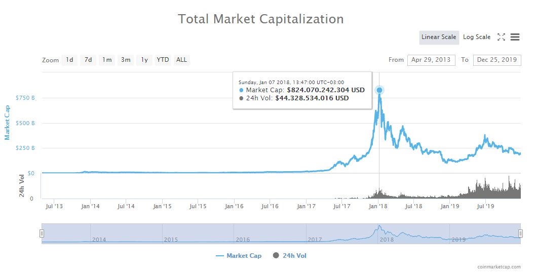 Máximo histórico de la capitalización de mercado crypto. Fuente: CoinMarketCap