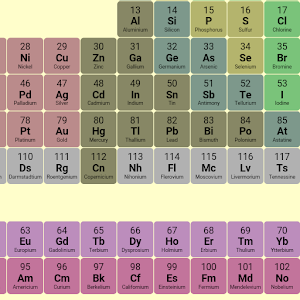 Periodic table android apps on google play periodic table urtaz Image collections