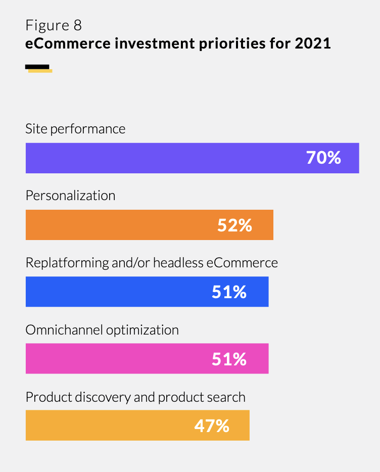 ecommerce invest priorities for 2021