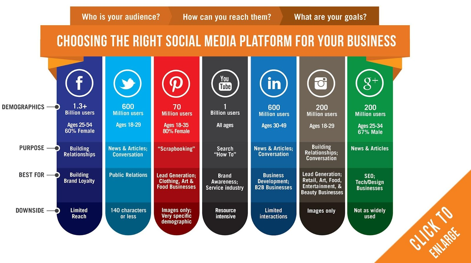 Image shows various social media platforms and their advantages and disadvantages.