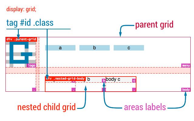 Gridman - CSS Grid inspector  Ultra Fast!