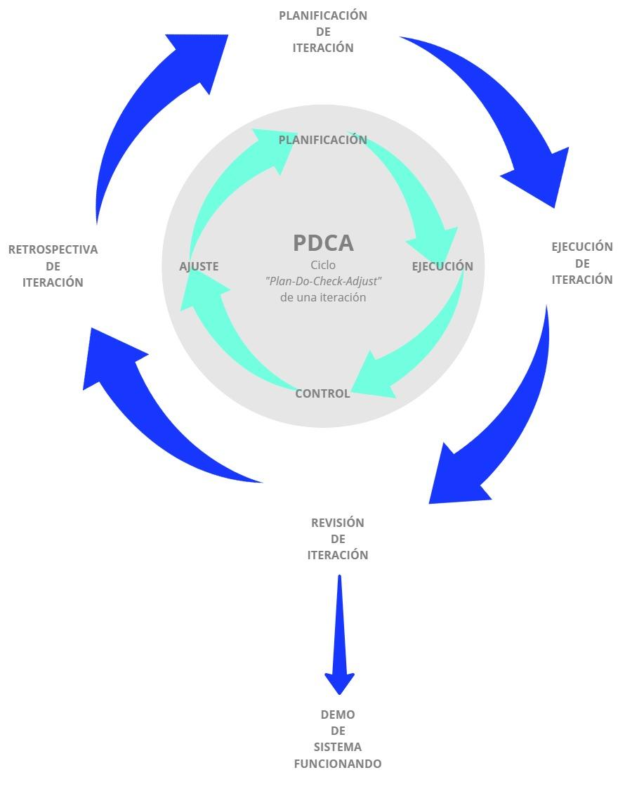 Diagrama de metodología híbrida