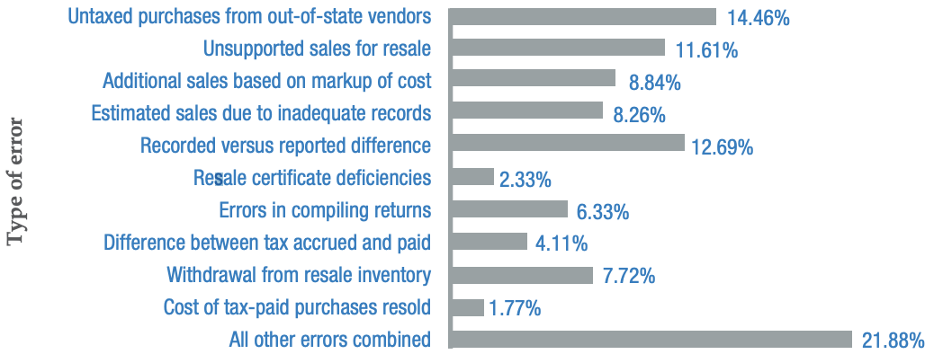 What types of errors trigger sales tax audits?