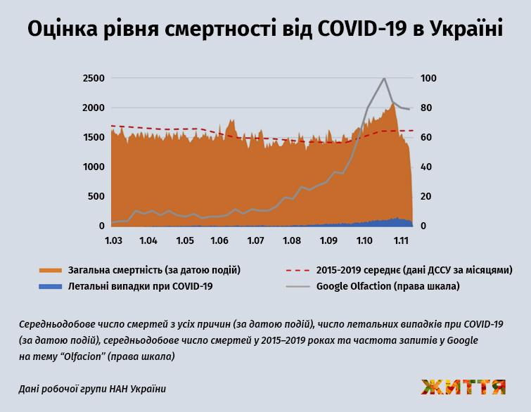 Оценка уровня смертности от COVID-19 в Украине