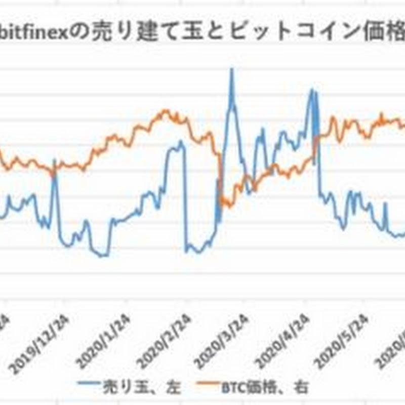 ビットコイン、海外の売りポジションが拡大【フィスコ・ビットコインニュース】