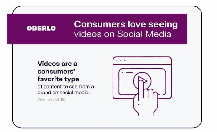 Video là dạng nội dung phổ biến nhất để xem từ một thương hiệu trên phương tiện truyền thông xã hội