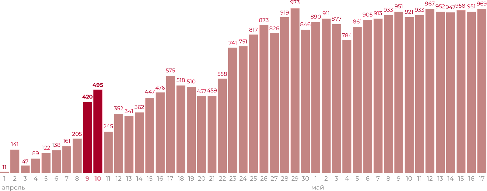 Инфографика: новые случаи заражения коронавирусом вБелоруссии, официальные данные