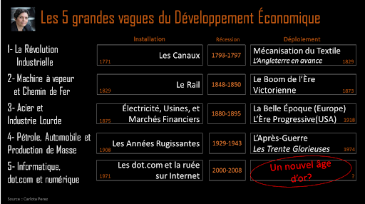 Les 5 grandes vagues de développement économique