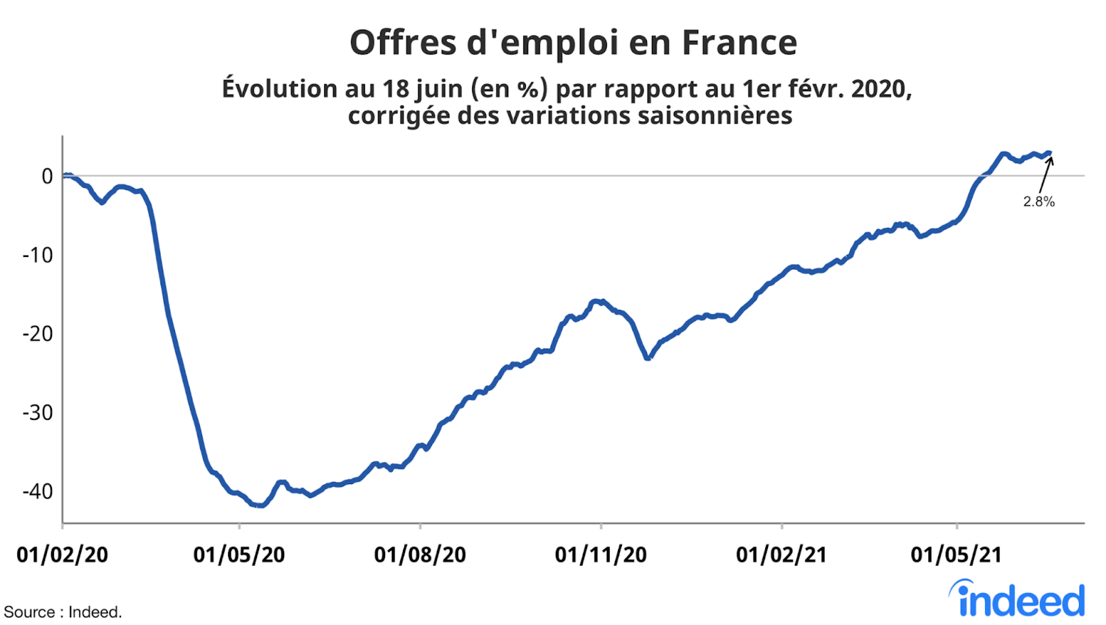 Le graphique en courbes illustre l'évolution en pourcentage des offres d'emploi en France au 18 juin 2021, par rapport au 1er février 2020, corrigée des variations saisonnières