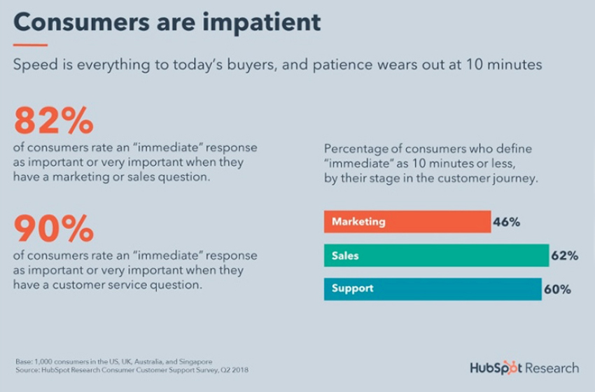This data can be used to design specific products and marketing strategies for consumers