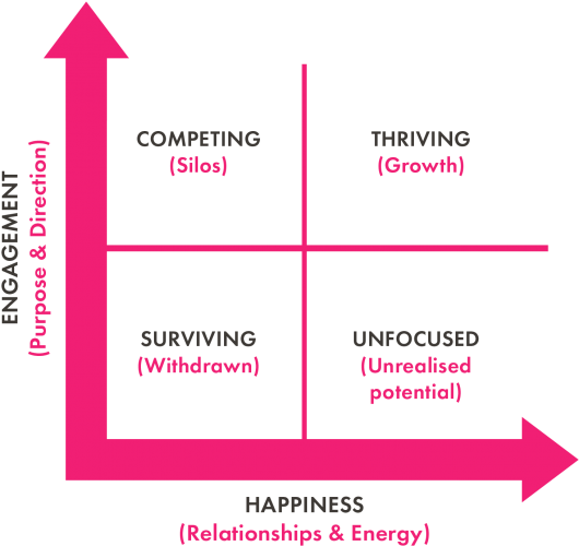 The Happiness Index's 4-box thriving culture model