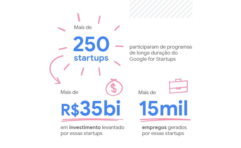 Há 5 anos caminhando lado a lado das startups brasileiras