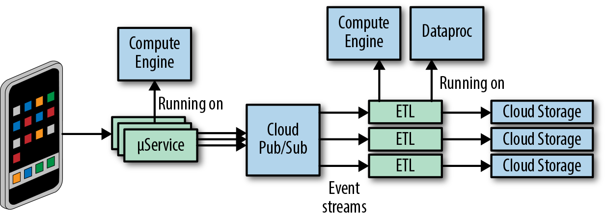 event-delivery-system-architecture