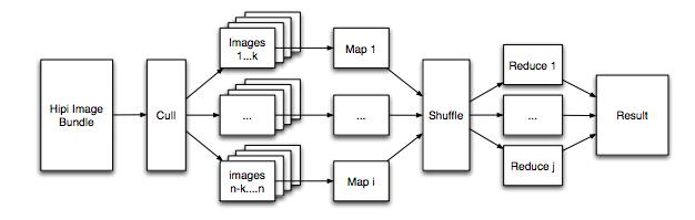 Dinesh's Blog: Image processing using OpenCV on Hadoop using