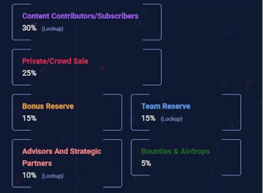 Платформа для новостей о криптотрендах: обзор ІСО-проекта Cryptoknowmics