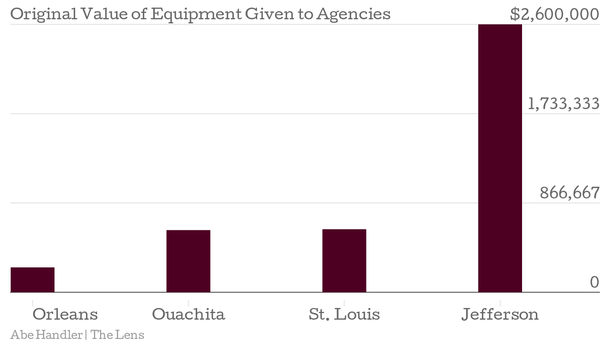Original-Value-of-Equipment-Given-to-Agencies-99709_chartbuilder.png