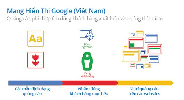 Quảng cáo google mạng hiển thị giúp bạn tiếp cận đúng đối tượng