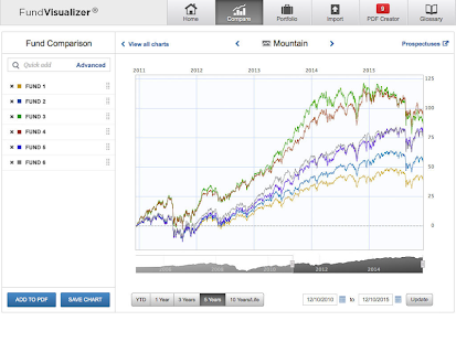 FundVisualizer - Fund Screener- screenshot thumbnail