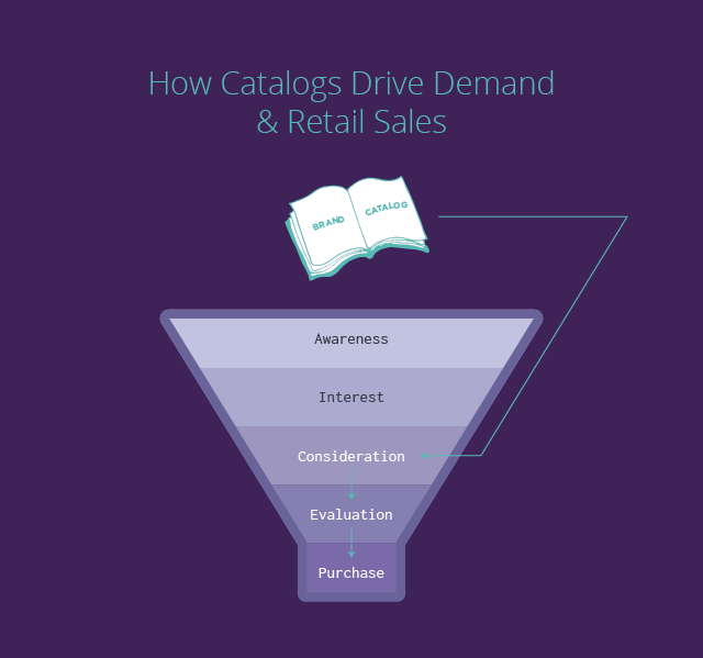 how catalogs drive demand and sales