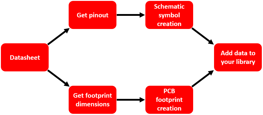 PCB footprint creation guidelines and process