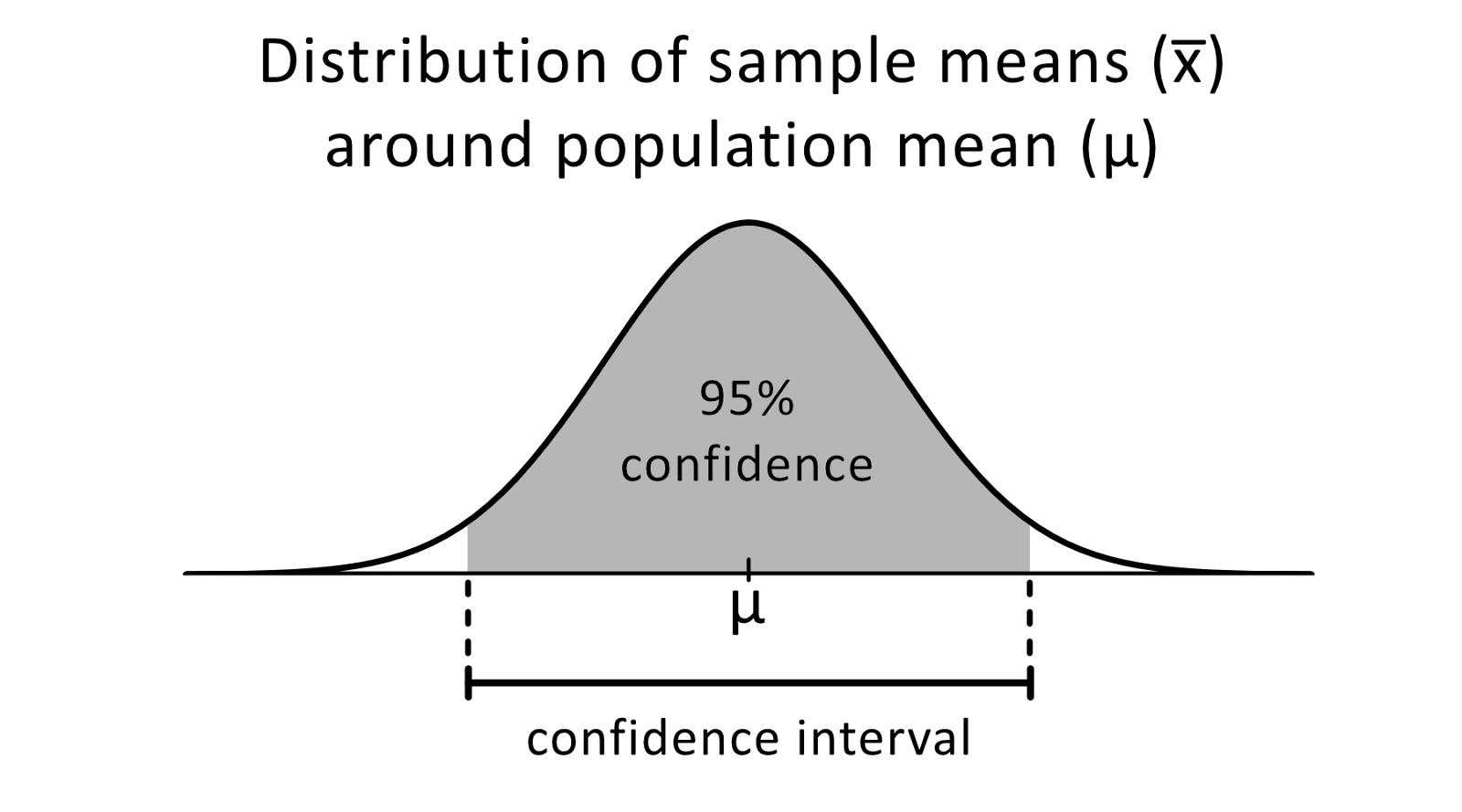 Confidence visualized in a graph