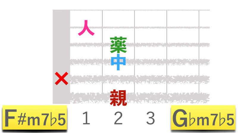 ギターコードF#m7b5エフシャープマイナーセブンフラットファイブ|G♭m7b5ジーフラットマイナーセブンフラットファイブの押さえかたダイアグラム表