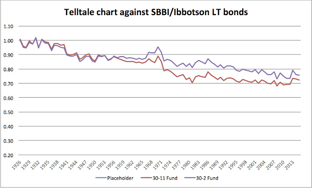 Sbbi historical bond returns are they inadequate bogleheads look at the 1988 2013 part youll see how fund 30 11 trails sbbis returns by 10 even though we know that our fund pretty much matches vustx over that fandeluxe Image collections
