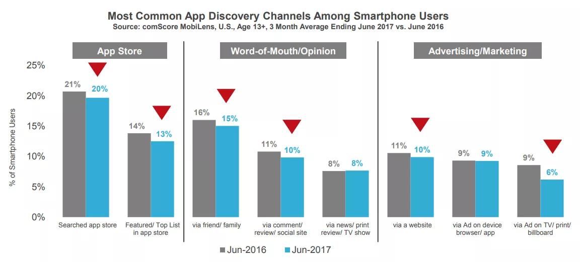 статистика каналов приобретения приложений пользователями