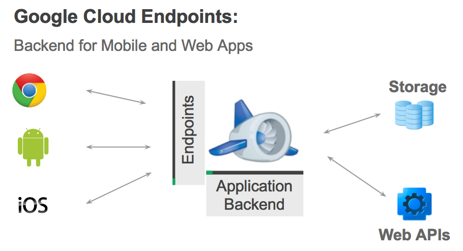 make dev easy building awesome android apps with google cloud endpoints