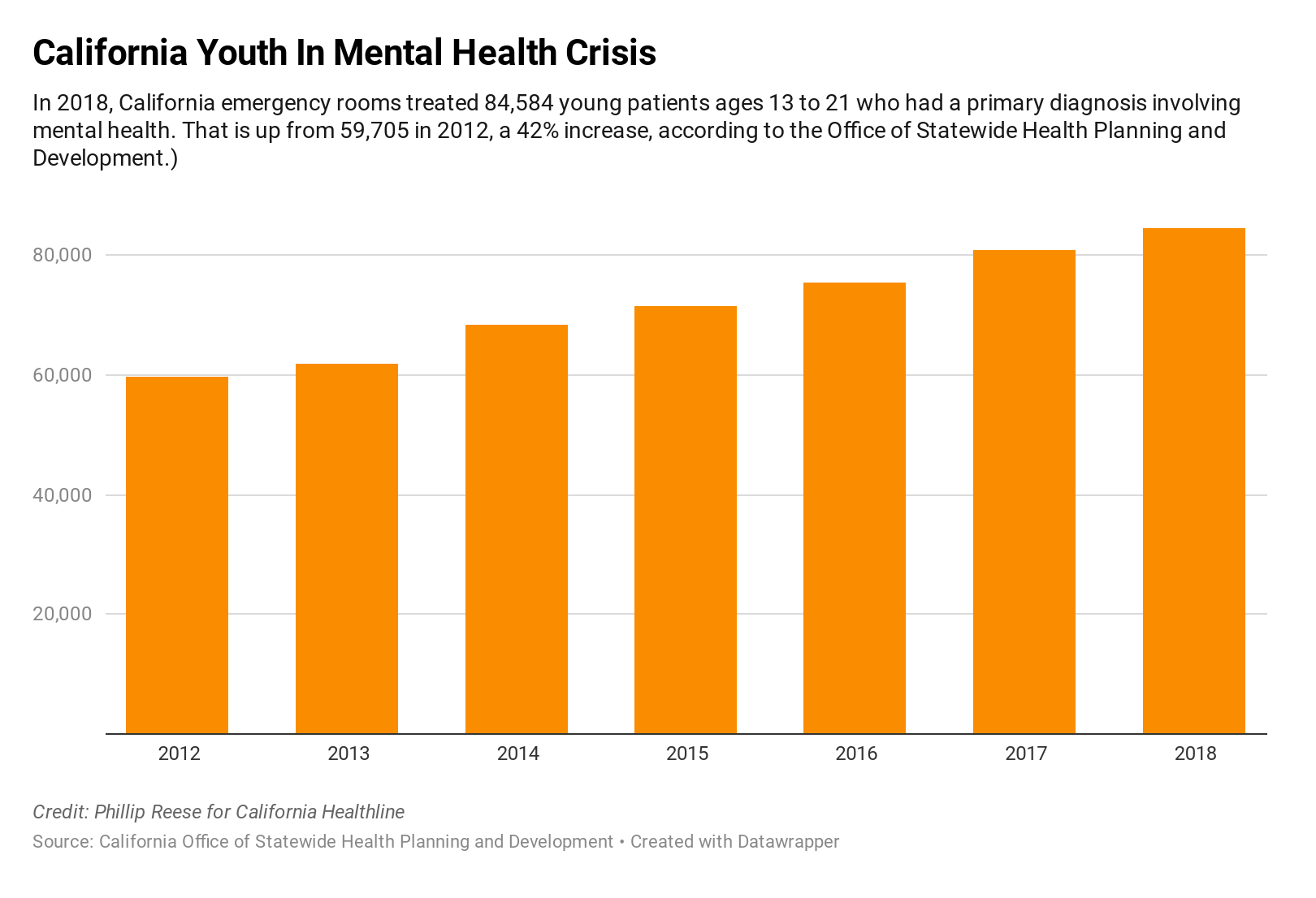 California Youth In Mental Health Crisis