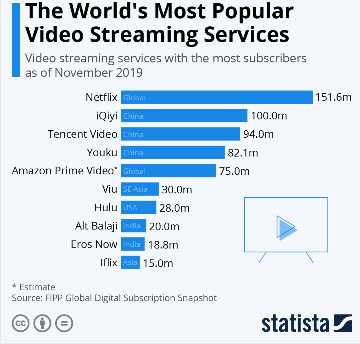 Most popular video streaming services
