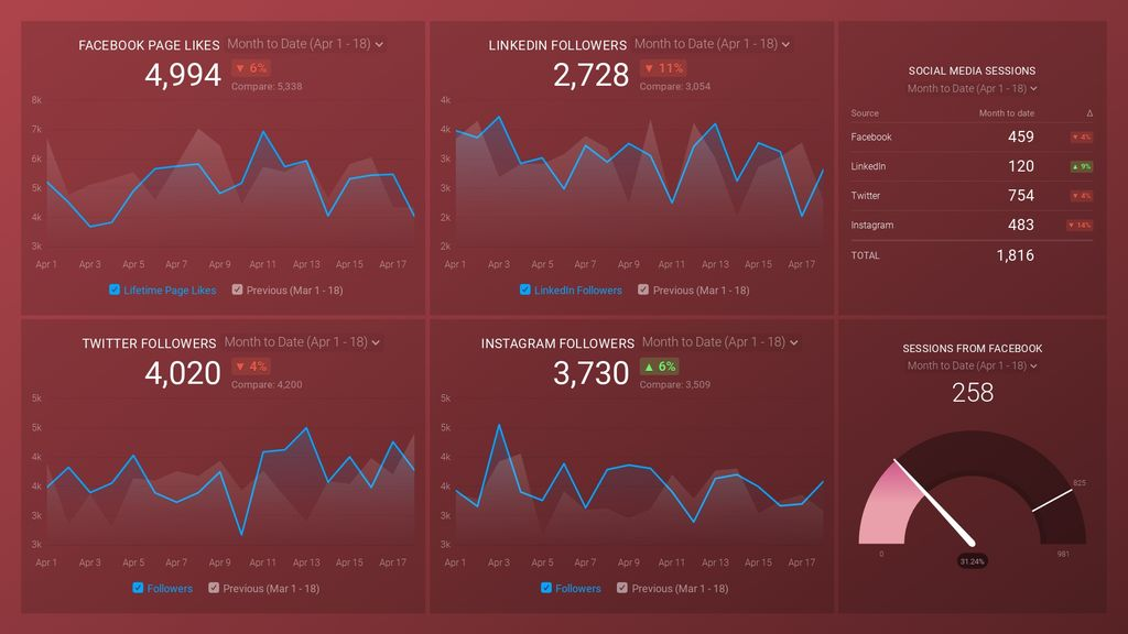 social media (awareness and engagement) dashboard