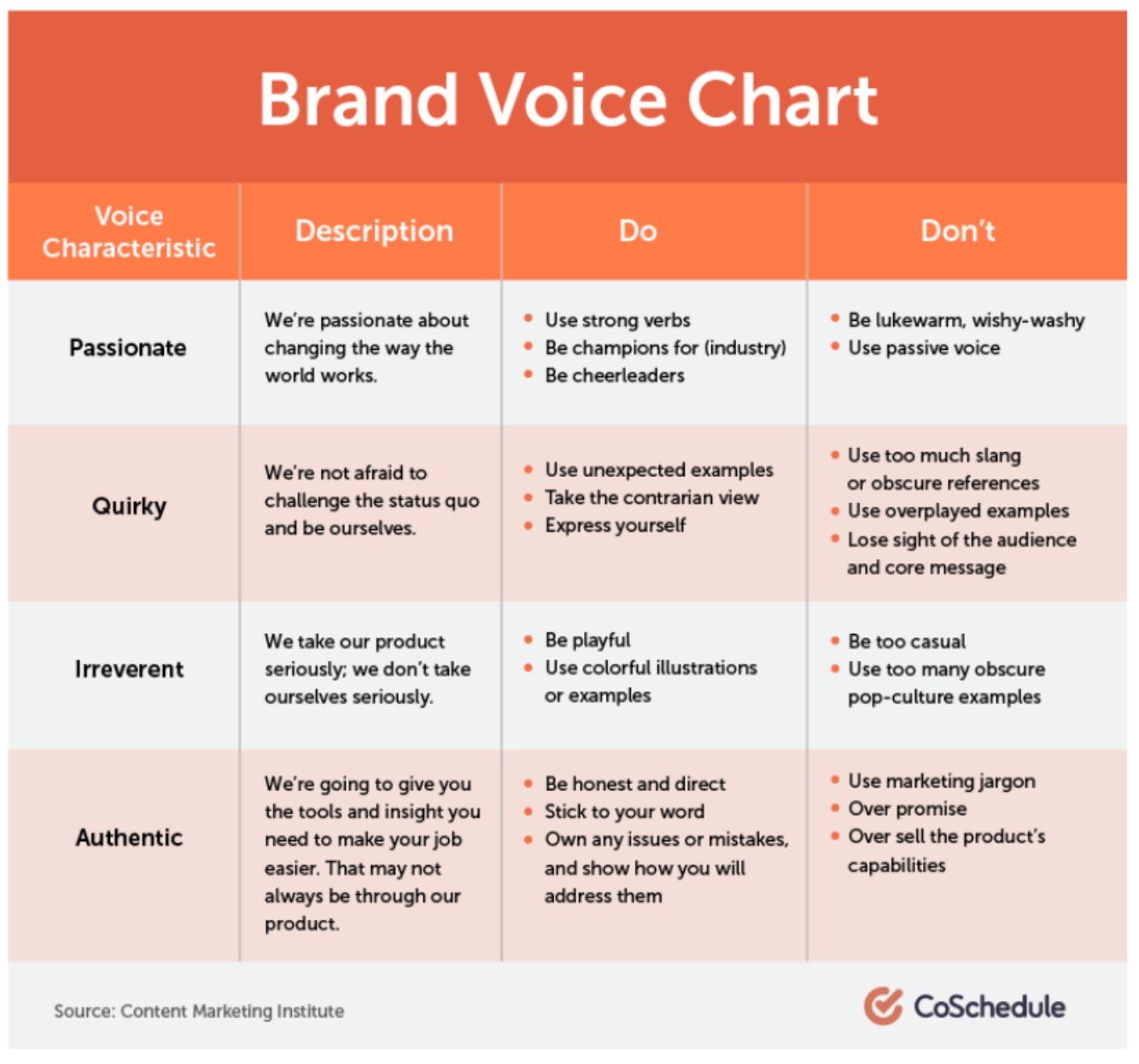 A brand voice chart detailing dos and dont's for 4 brand voice examples when learning copywriting: passionate, quirky, irreverent, authentic.