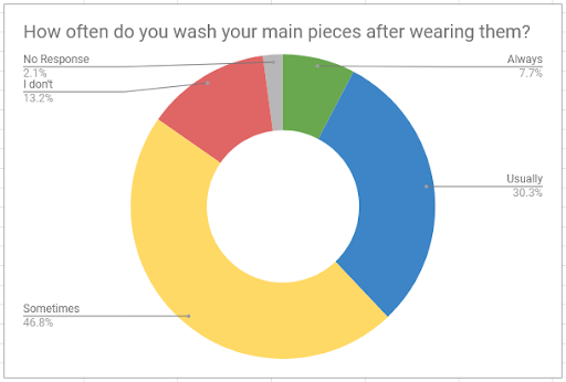 2016 Lolita Laundry Statistics