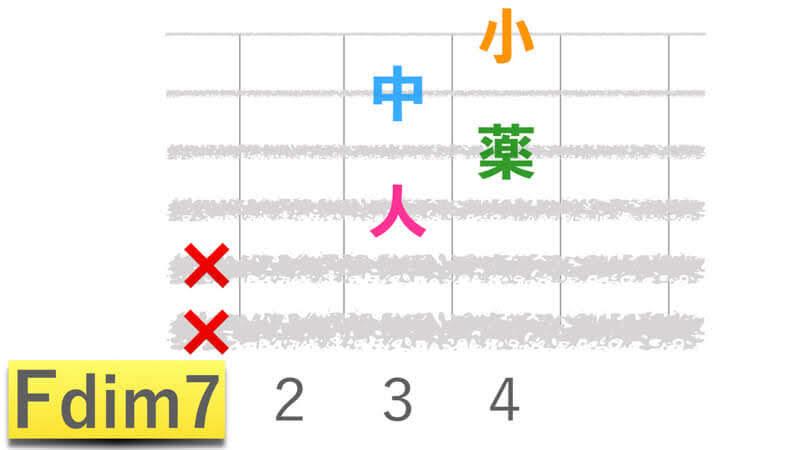 ギターコードFdim7エフディミニッシュセブンの押さえかたダイアグラム表