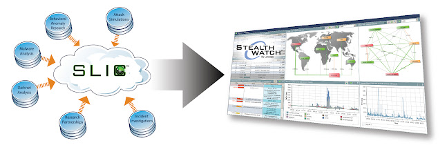 Photo: StealthWatch Labs Intelligence Center - how it works!