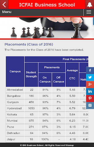 ICFAI Business School- screenshot