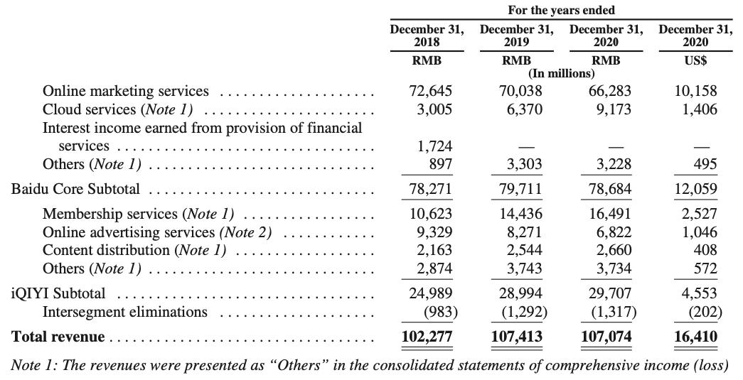 Baidu Stock Annual Report FY2020 / Revenue By Segments