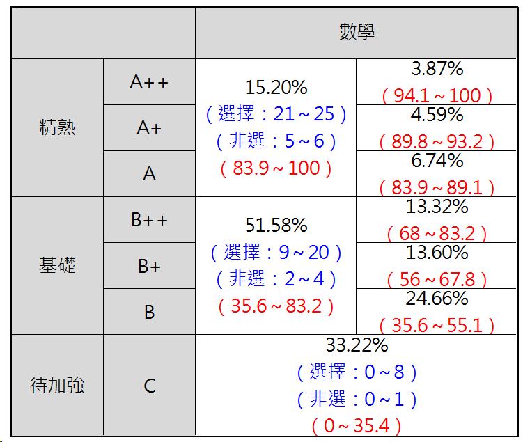 104年國中教育會考數學科答對題數與標示人數百分比的統計表