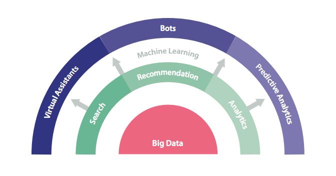 Enterprise AI: It's An Evolution, Not A Disruption
